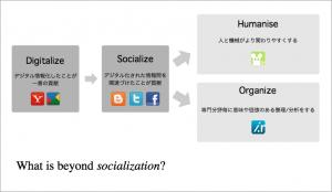 図1. ソーシャル化の次に目指すべき方向